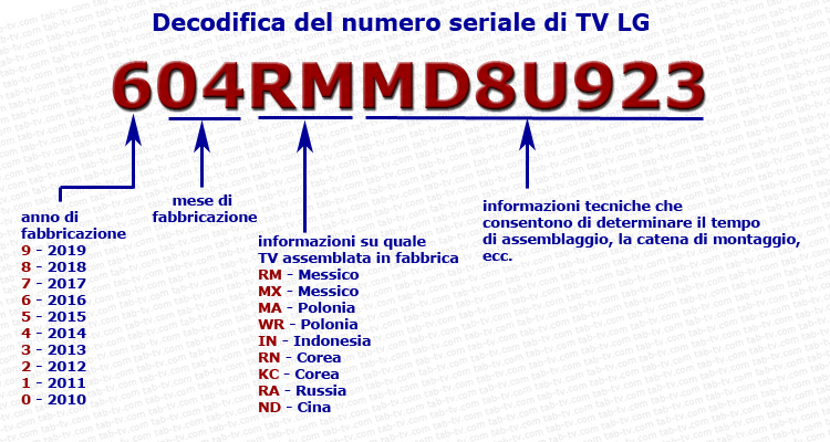Questa immagine ha l'attributo alt vuoto; il nome del file è Decodifica-del-numero-seriale-di-TV-LG-it.jpg