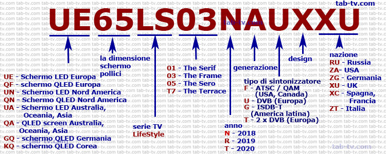 Samsung TV LifeStyle series, decodifica 2018-2020 del numero di modello